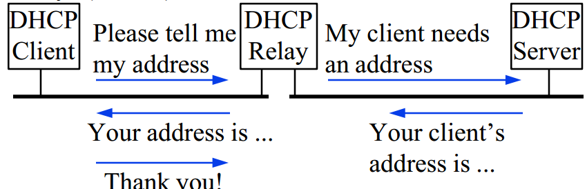 dhcp req