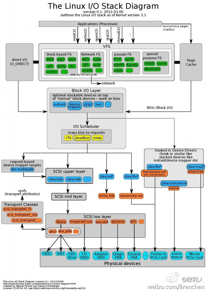 Linux IO协议栈框图