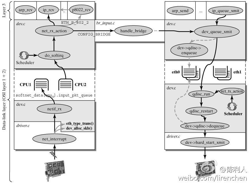 数据穿过Linux内核的路径完整的路径